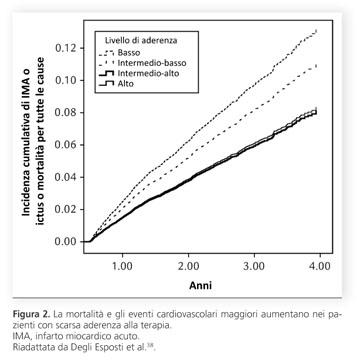 Синдром артериальной гипертензия - Esercizio utile per lipertensione