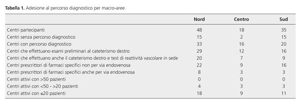 Diagnosi e terapia dell'ipertensione arteriosa polmonare..