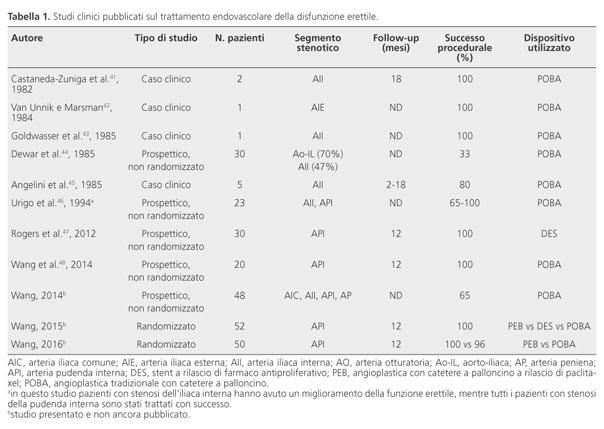 disfunzione erettile di grado moderato secondario cura en