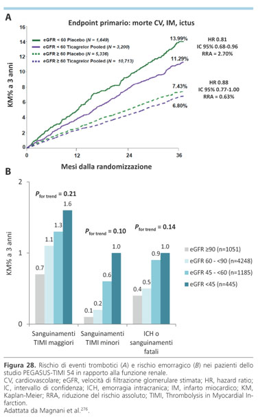 ab1cd8176f ... a 3 anni in quest'ultima popolazione è stata estremamente importante,  circa 4 volte maggiore rispetto a quella dei pazienti senza IRC (2.70%, ...