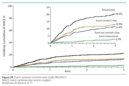 32b451f42e Le più recenti linee guida europee raccomandano almeno 12 mesi di DAPT dopo  l'evento indice nei pazienti con NSTEMI indipendentemente dall'esecuzione  della ...